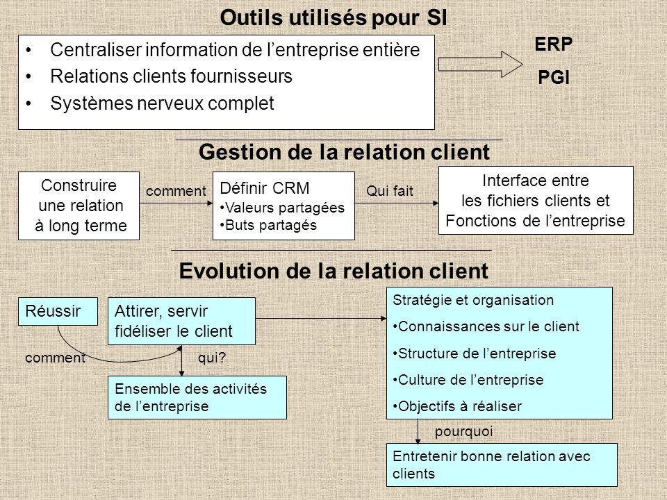 Centraliser information de lentreprise entière Relations clients fournisseurs Systèmes nerveux complet ERP PGI Outils utilisés pour SI Gestion de la r