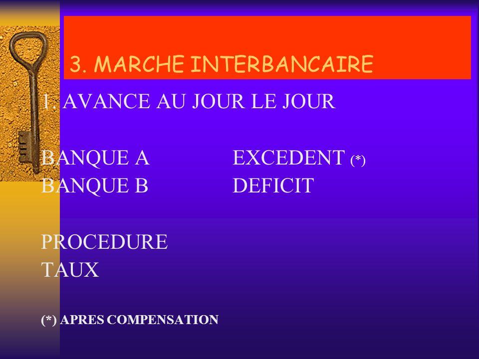 3.2. OPERATIONS DU MARCHE MONETAIRES - AVANCES AU JOUR LE JOUR - AVANCES A TERME - SPOT - BONS DE CAISSE - REPO - REMERE 3. MARCHE INTERBANCAIRE