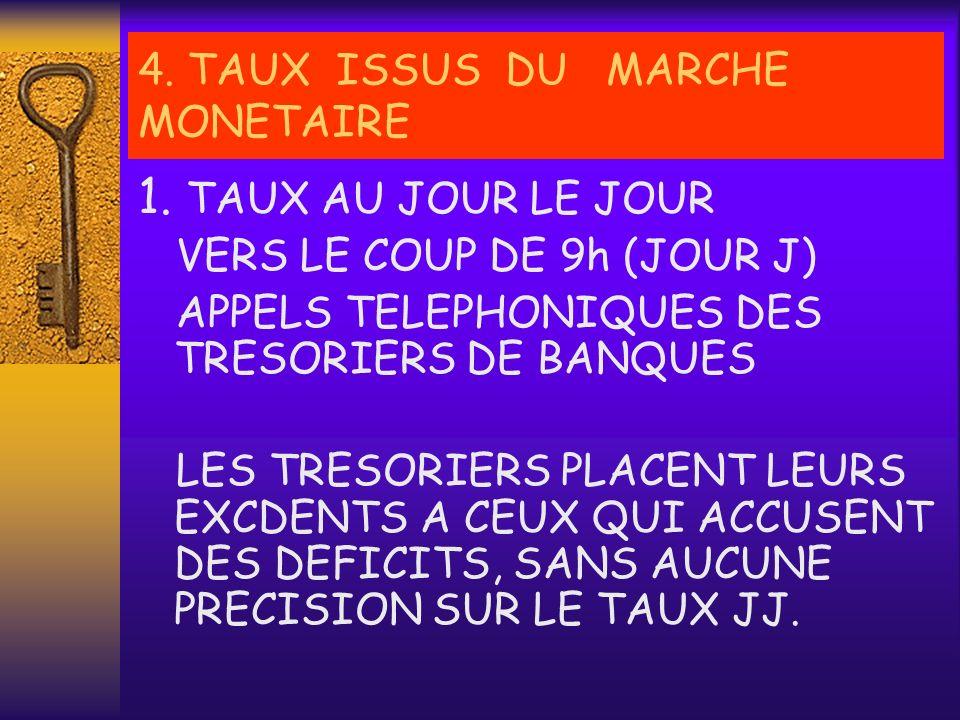 1. TAUX AU JOUR LE JOUR VERS LE COUP DE 9h EXEMPLE BANQUE A+100 MDH BANQUE B-40 MDH BANQUE C-80 MDH 4. TAUX ISSUS DU MARCHE MONETAIRE