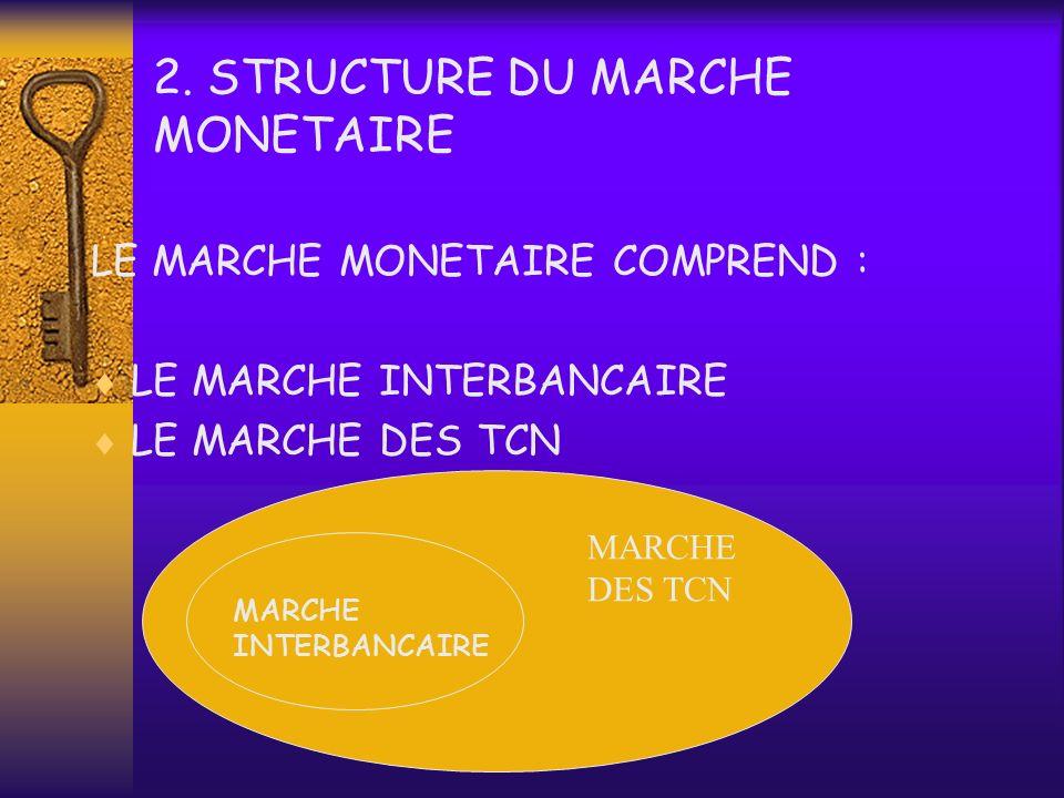 RECOURS AU MARCHE MONETAIRE ANCIEN BANK AL-MAGHRIB BANQUES ENTREPRISES MARCHE MONETAIRE = MARCHE INTERBANCAIRE (avances entre banques & OFS) Réescompt
