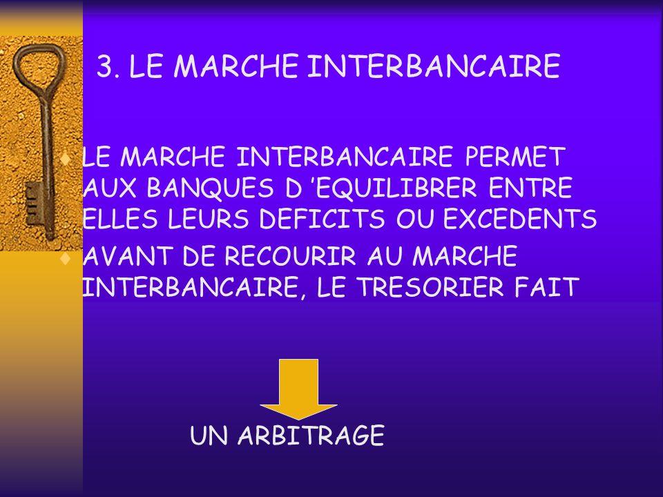 2. STRUCTURE DU MARCHE MONETAIRE LE MARCHE MONETAIRE COMPREND : LE MARCHE INTERBANCAIRE LE MARCHE DES TCN MARCHE INTERBANCAIRE MARCHE DES TCN