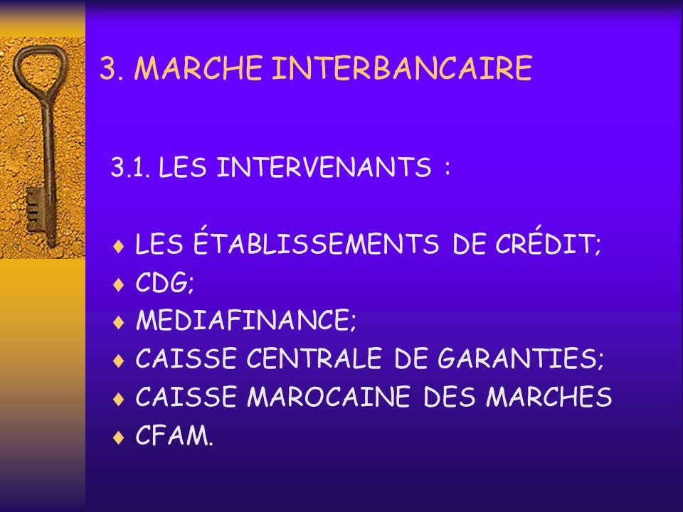3.MARCHE INTERBANCAIRE 3.1.