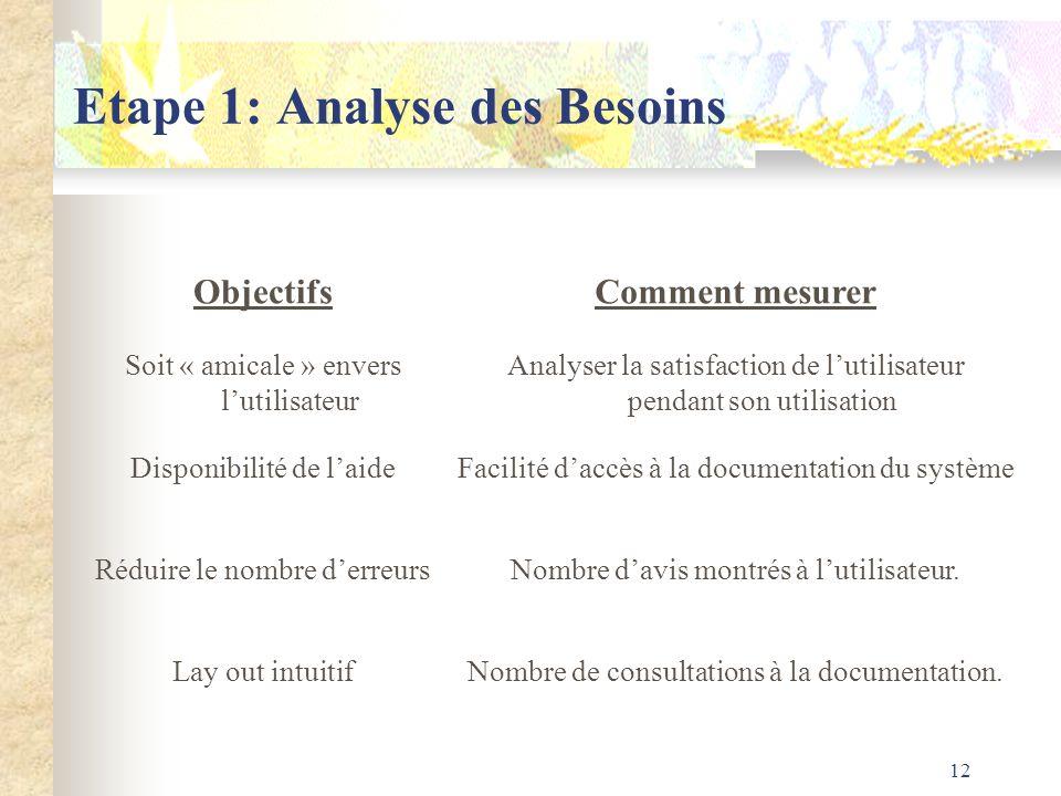 12 Etape 1: Analyse des Besoins ObjectifsComment mesurer Soit « amicale » envers lutilisateur Analyser la satisfaction de lutilisateur pendant son uti