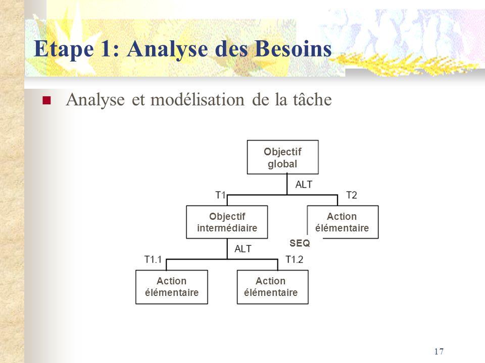 17 Etape 1: Analyse des Besoins Analyse et modélisation de la tâche Objectif global Objectif intermédiaire Action élémentaire SEQ