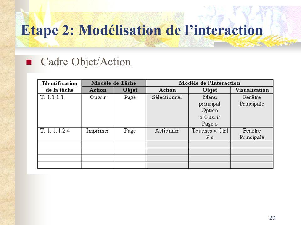 20 Etape 2: Modélisation de linteraction Cadre Objet/Action