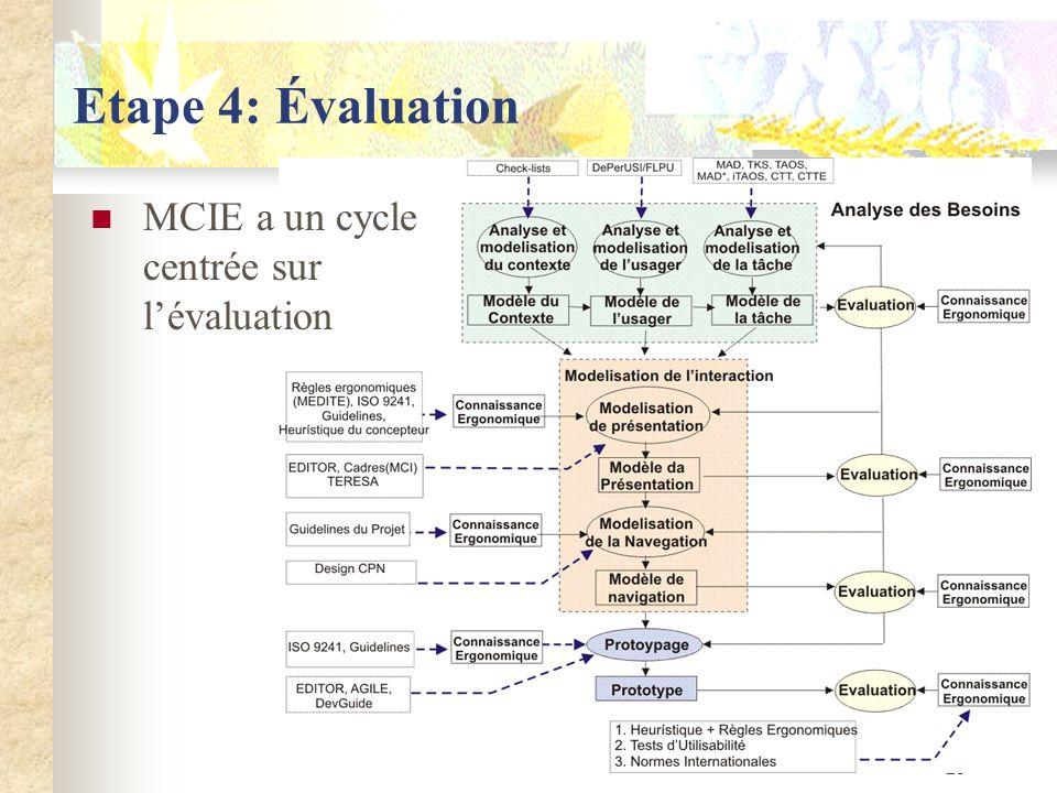 23 Etape 4: Évaluation MCIE a un cycle centrée sur lévaluation
