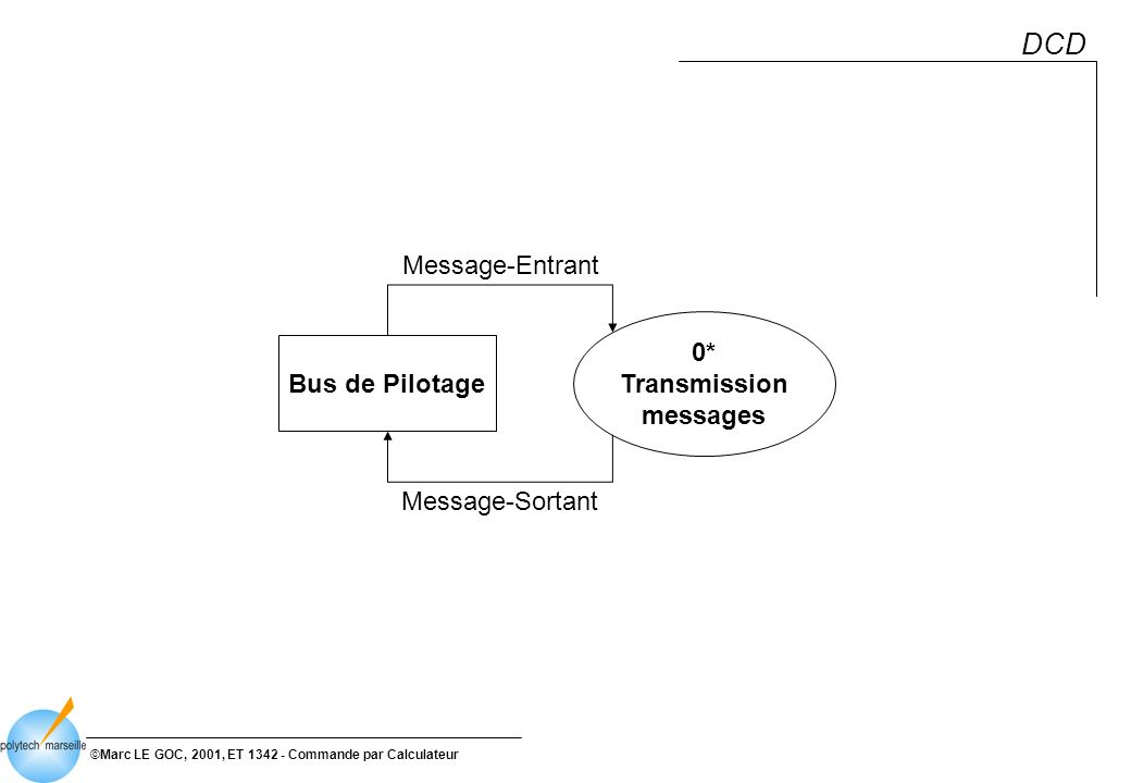 ©Marc LE GOC, 2001, ET 1342 - Commande par Calculateur DCD Bus de Pilotage 0* Transmission messages Message-Entrant Message-Sortant