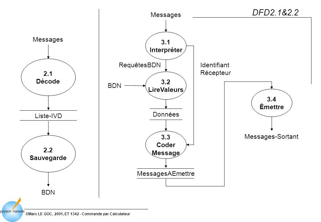 ©Marc LE GOC, 2001, ET 1342 - Commande par Calculateur DFD2.1&2.2 Messages 2.2 Sauvegarde 2.1 Décode BDN Liste-IVD 3.4 Émettre Messages-Sortant 3.1 Interpréter 3.2 LireValeurs RequêtesBDN 3.3 Coder Message MessagesAEmettre BDN Messages Identifiant Récepteur Données