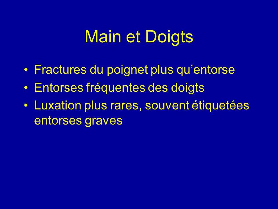 Main et Doigts Fractures du poignet plus quentorse Entorses fréquentes des doigts Luxation plus rares, souvent étiquetées entorses graves