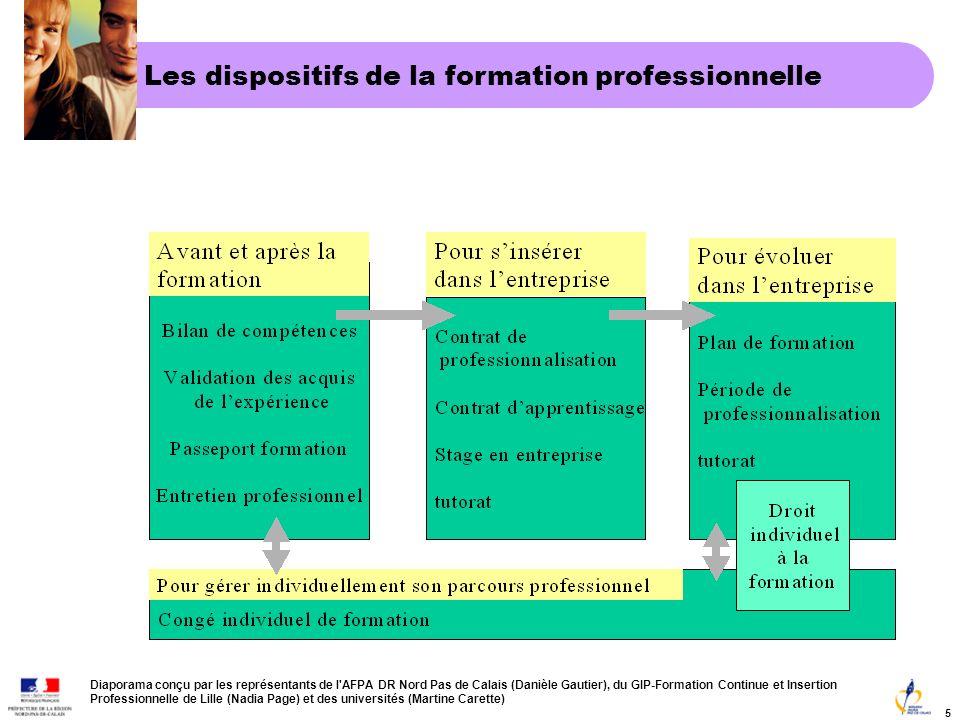 Diaporama conçu par les représentants de l AFPA DR Nord Pas de Calais (Danièle Gautier), du GIP-Formation Continue et Insertion Professionnelle de Lille (Nadia Page) et des universités (Martine Carette) 5 Attention: La VAE est un acte individuel.