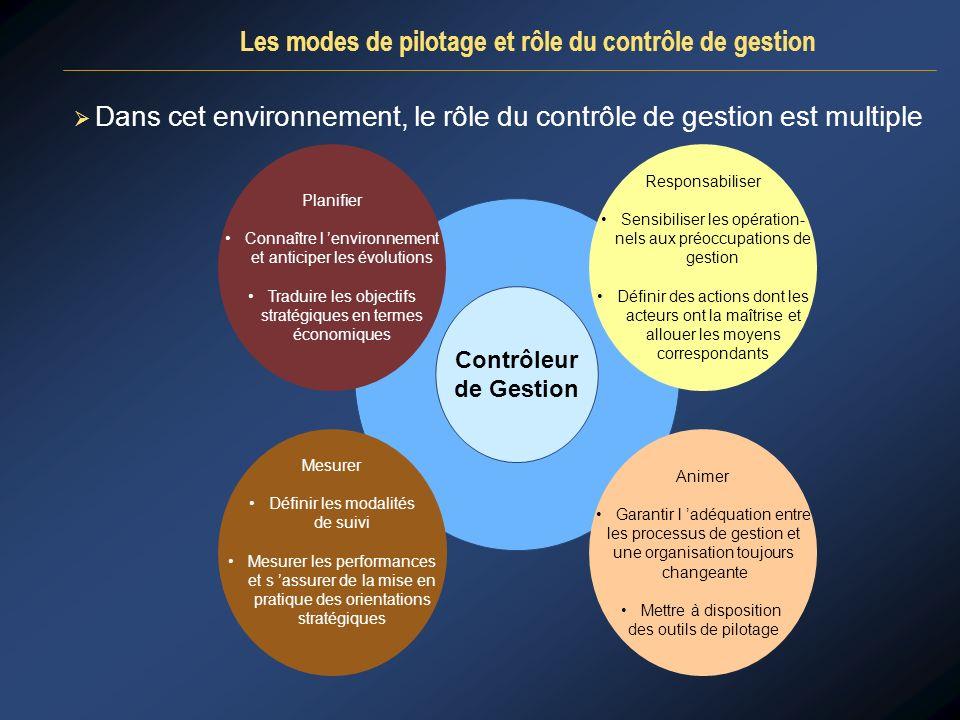 Dans cet environnement, le rôle du contrôle de gestion est multiple Les modes de pilotage et rôle du contrôle de gestion Contrôleur de Gestion Planifi