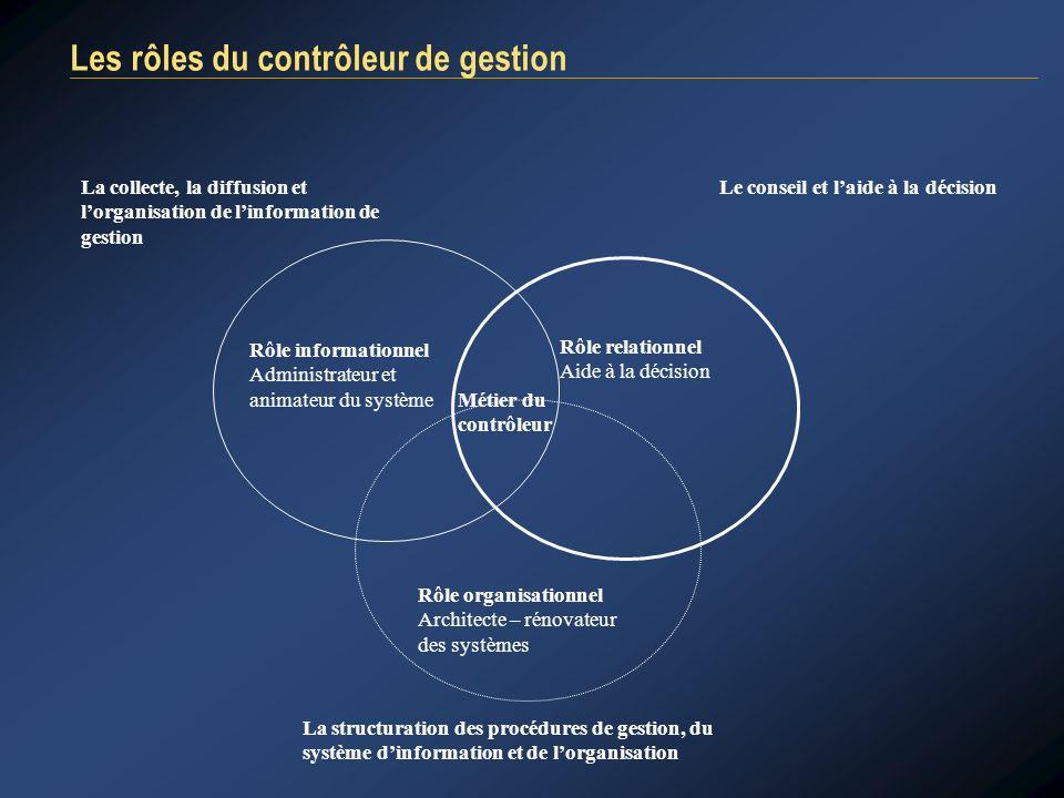 Les rôles du contrôleur de gestion Rôle informationnel Administrateur et animateur du système Rôle relationnel Aide à la décision Rôle organisationnel