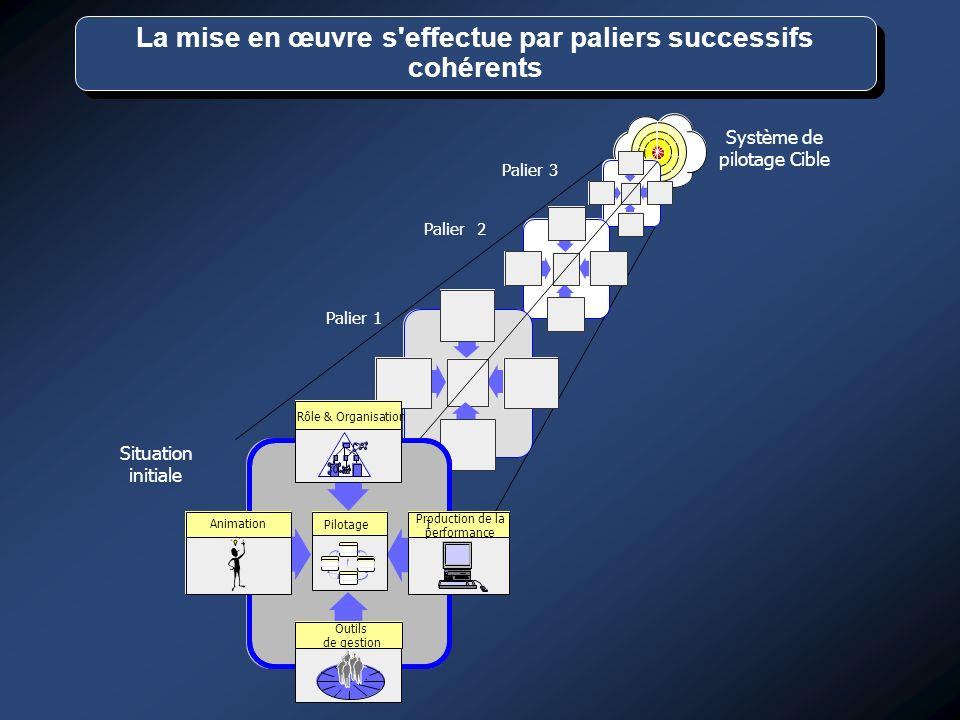 Système de pilotage Cible Situation initiale Palier 1 Palier 2 Palier 3 Animation I Production de la performance Outils de gestion Pilotage Rôle & Org