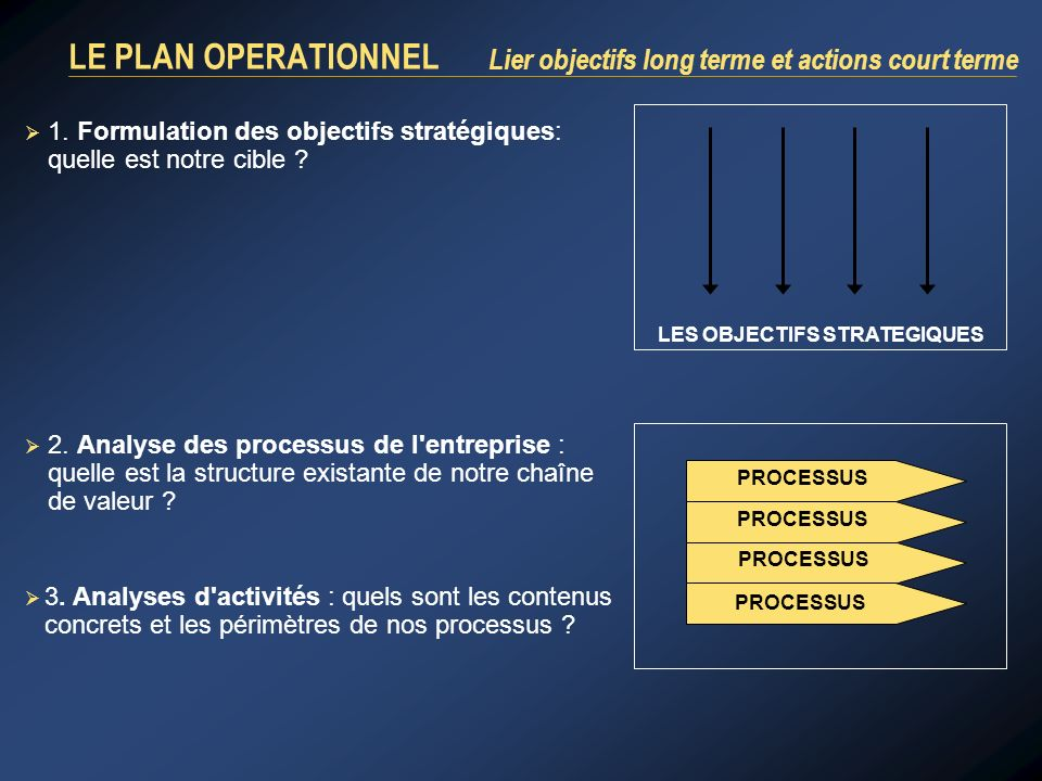 LE PLAN OPERATIONNEL Lier objectifs long terme et actions court terme 1.