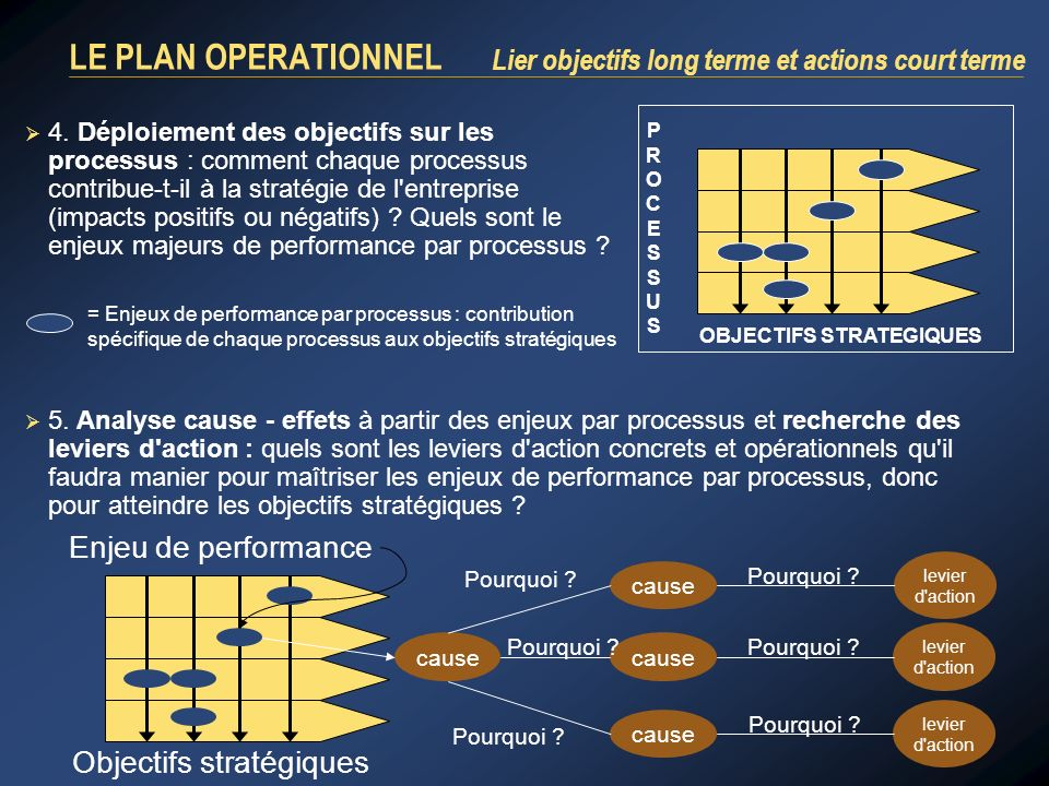LE PLAN OPERATIONNEL Lier objectifs long terme et actions court terme 4.