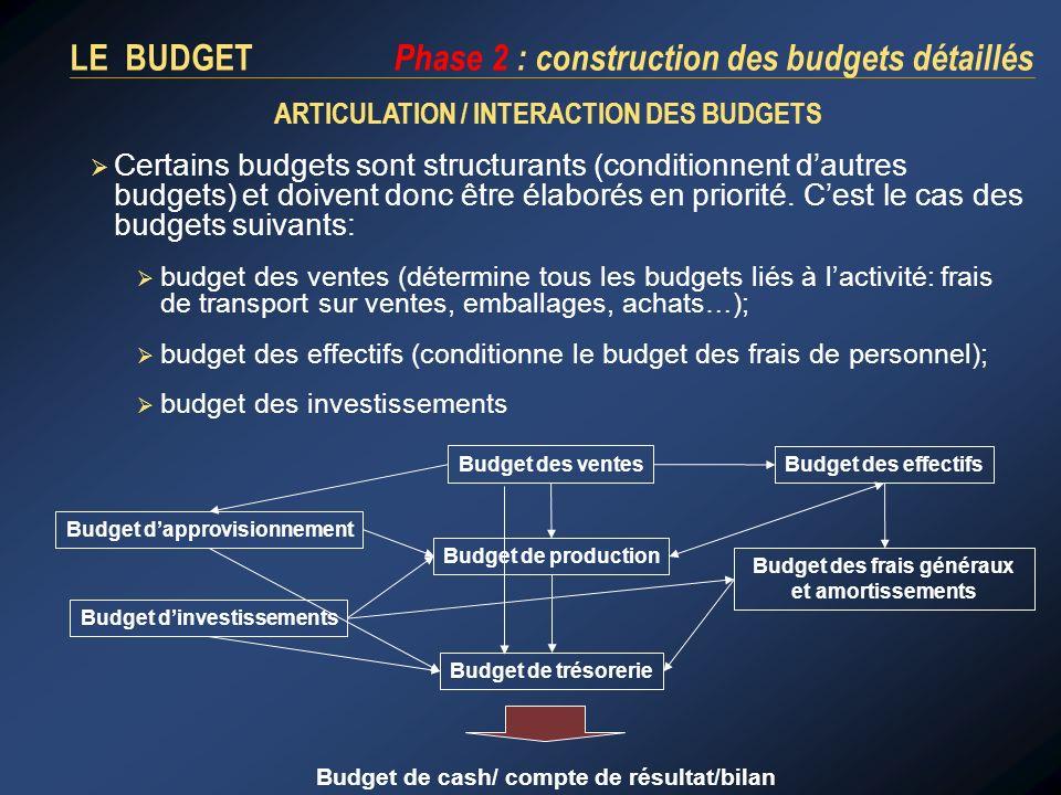 Certains budgets sont structurants (conditionnent dautres budgets) et doivent donc être élaborés en priorité. Cest le cas des budgets suivants: budget