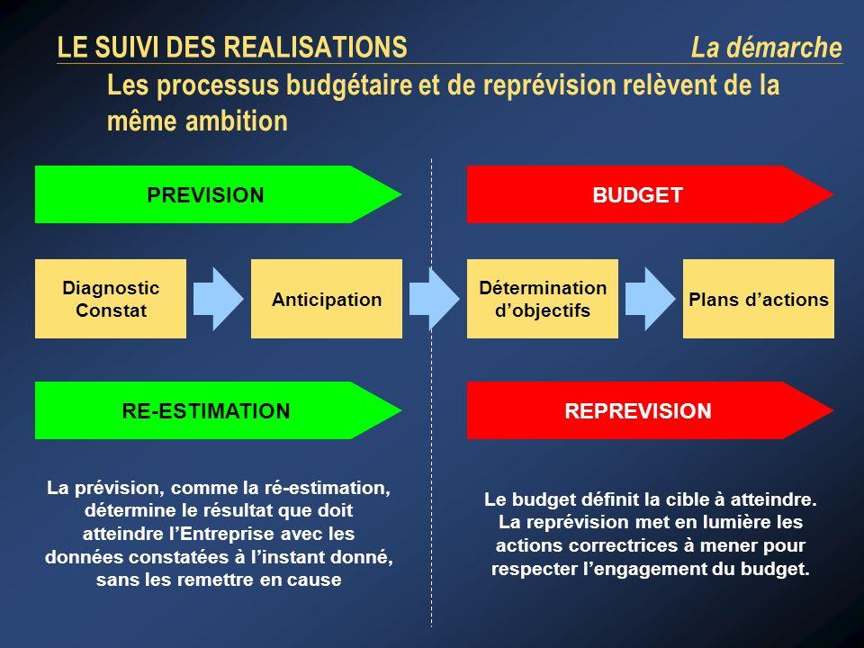 LE SUIVI DES REALISATIONS La démarche Les processus budgétaire et de reprévision relèvent de la même ambition PREVISION Diagnostic Constat Anticipatio