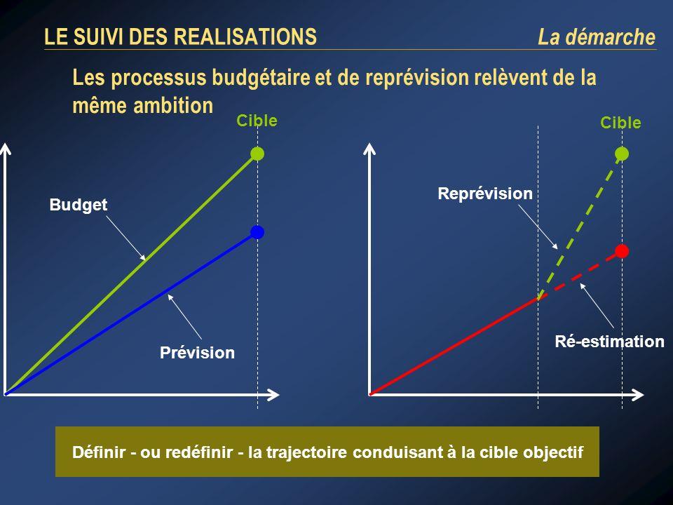 Les processus budgétaire et de reprévision relèvent de la même ambition Cible Budget Prévision Ré-estimation Reprévision Cible Définir - ou redéfinir