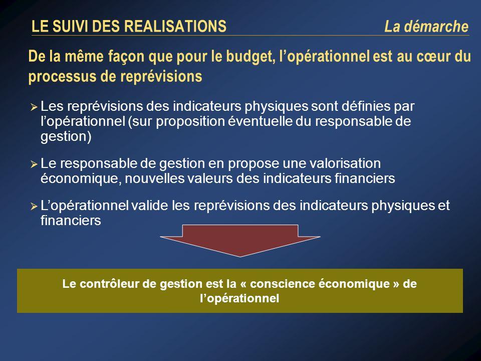 De la même façon que pour le budget, lopérationnel est au cœur du processus de reprévisions Les reprévisions des indicateurs physiques sont définies p