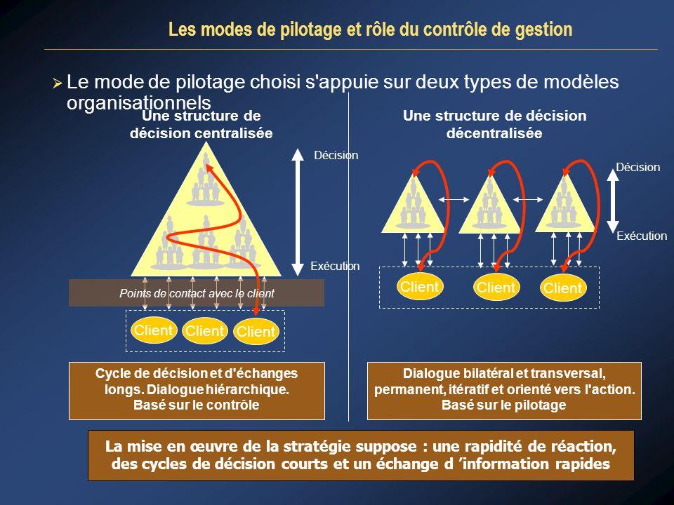 Le mode de pilotage choisi s'appuie sur deux types de modèles organisationnels La mise en œuvre de la stratégie suppose : une rapidité de réaction, de