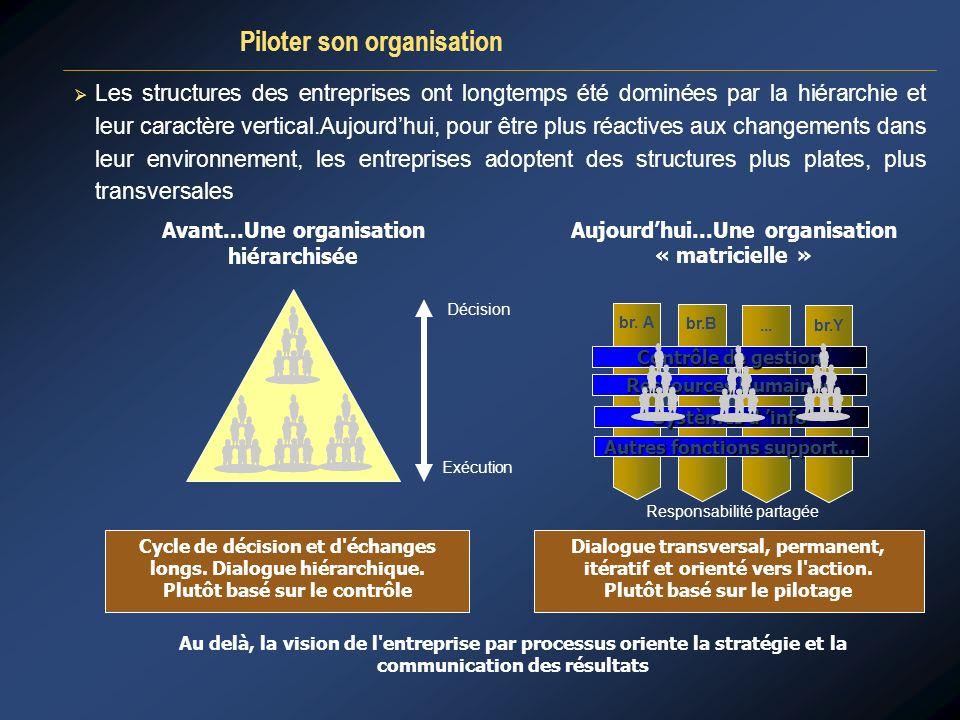 LE PLAN OPERATIONNEL Lier objectifs long terme et actions court terme 4.