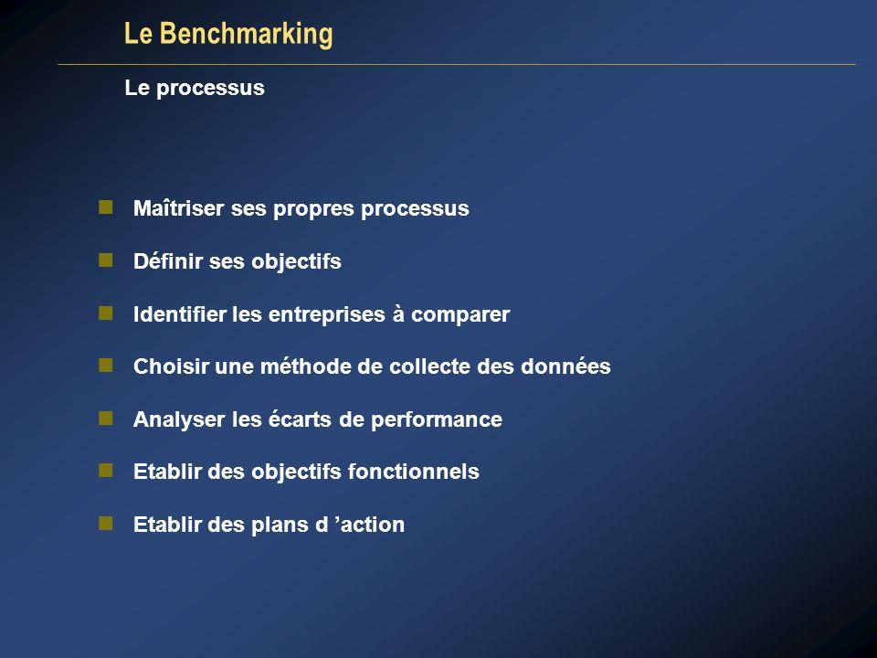 Le processus Maîtriser ses propres processus Définir ses objectifs Identifier les entreprises à comparer Choisir une méthode de collecte des données A