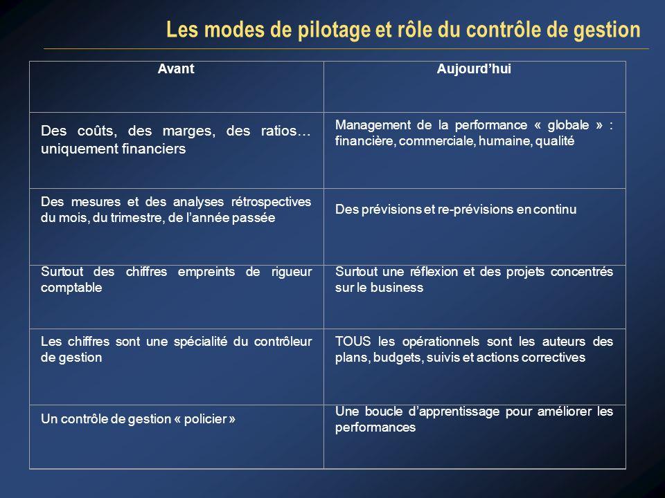 PLAN Introduction Le Plan Stratégique Le Plan Opérationnel Le Budget Le suivi des réalisations Conclusion 4 4