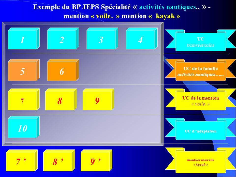 Exemple du BP JEPS Spécialité « activités nautiques.. » - mention « voile.. » mention « kayak » 1234 56 7 89 10 8 9 7 UC transversales UC de la famill