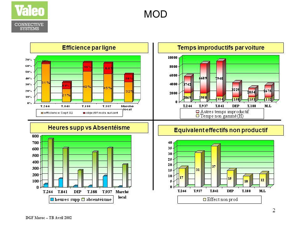 DGF Maroc – TB Avril 2002 1 CHIFFRE DAFFAIRES CA par voiture en KdhPrix de vente moyen heure réel vs budget CA / effectif par ligne en KdhCA réel vs b