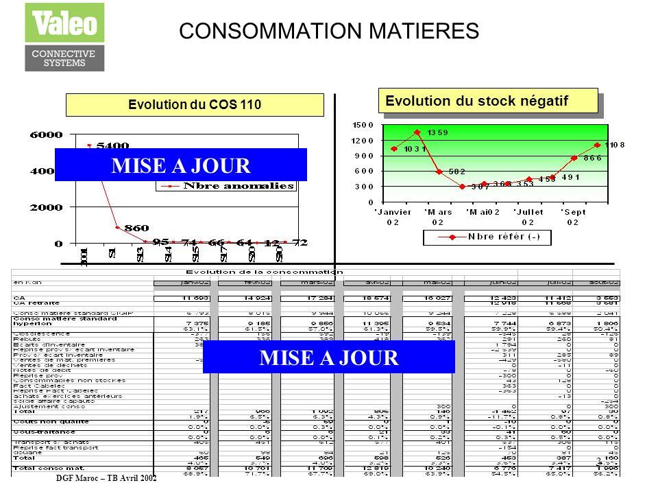 DGF Maroc – TB Avril 2002 2 MOD Efficience par ligneTemps improductifs par voiture Heures supp vs Absentéisme Equivalent effectifs non productif