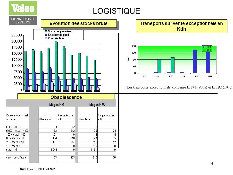 DGF Maroc – TB Avril 2002 3 CONSOMMATION MATIERES Evolution du COS 110 Evolution du stock négatif MISE A JOUR