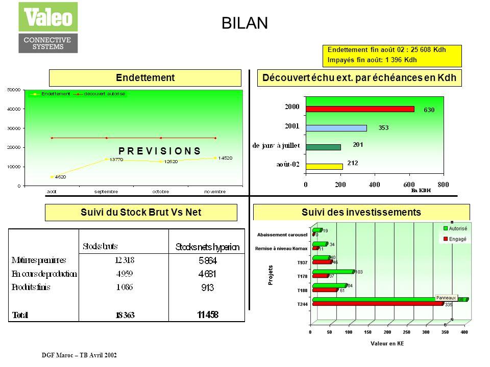 DGF Maroc – TB Avril 2002 4 LOGISTIQUE Transports sur vente exceptionnels en Kdh Évolution des stocks bruts Obsolescence Les transports exceptionnels