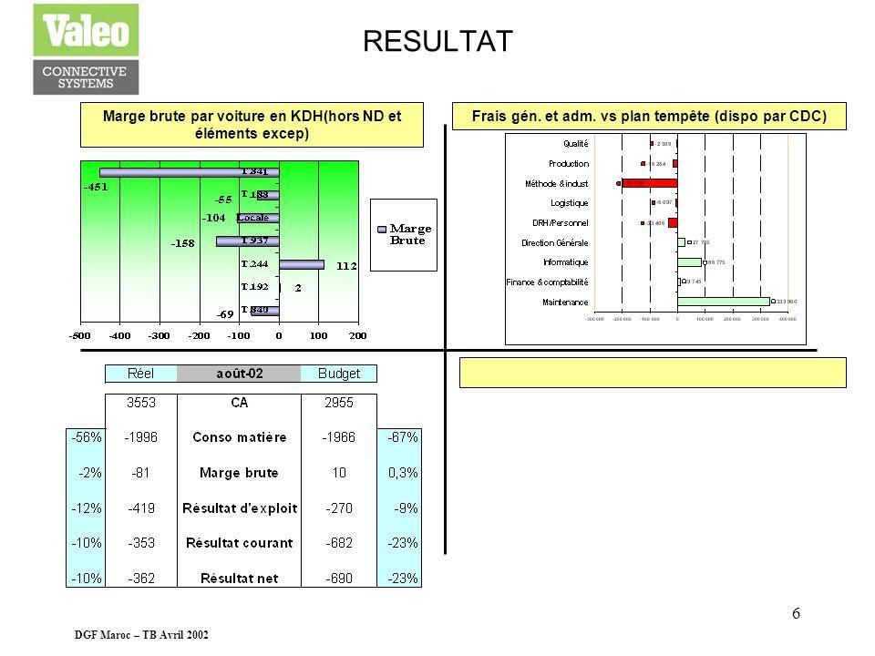 DGF Maroc – TB Avril 2002 5 BILAN EndettementDécouvert échu ext. par échéances en Kdh Suivi du Stock Brut Vs Net Endettement fin août 02 : 25 608 Kdh