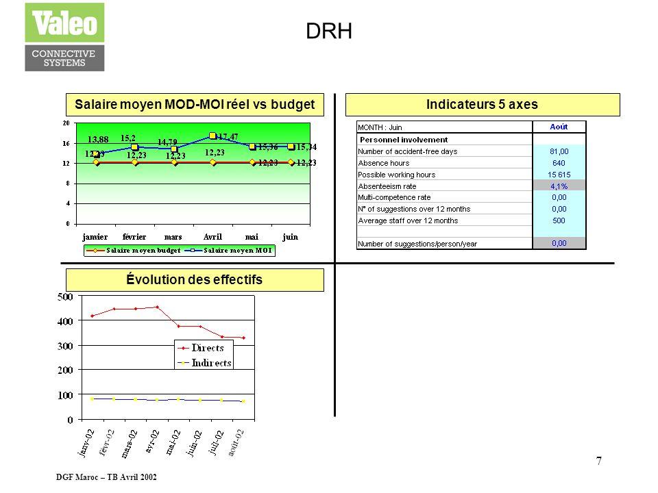 DGF Maroc – TB Avril 2002 6 RESULTAT Frais gén. et adm. vs plan tempête (dispo par CDC)Marge brute par voiture en KDH(hors ND et éléments excep)