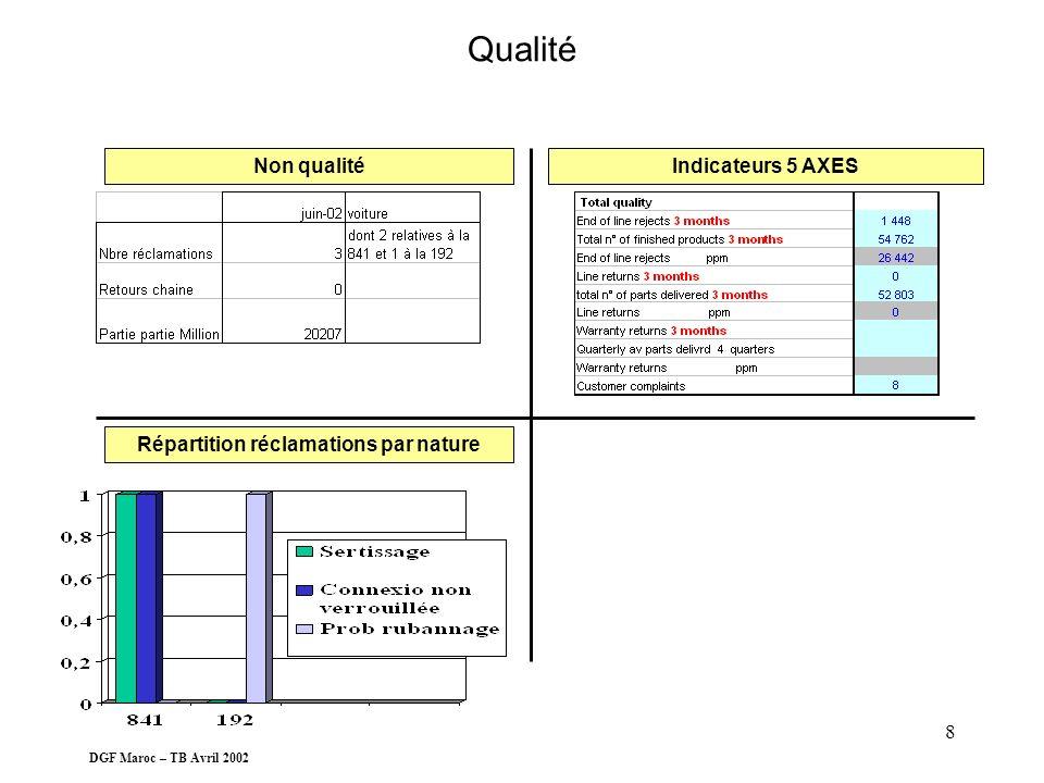 DGF Maroc – TB Avril 2002 7 DRH Salaire moyen MOD-MOI réel vs budget Indicateurs 5 axes Évolution des effectifs