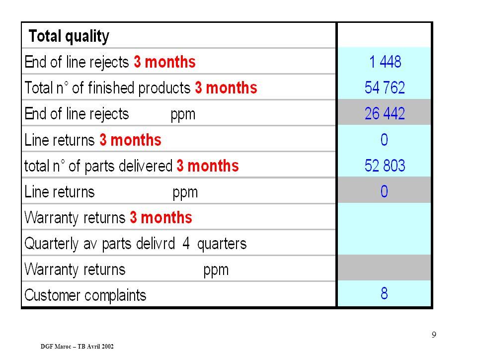 DGF Maroc – TB Avril 2002 8 Qualité Non qualitéIndicateurs 5 AXES Répartition réclamations par nature