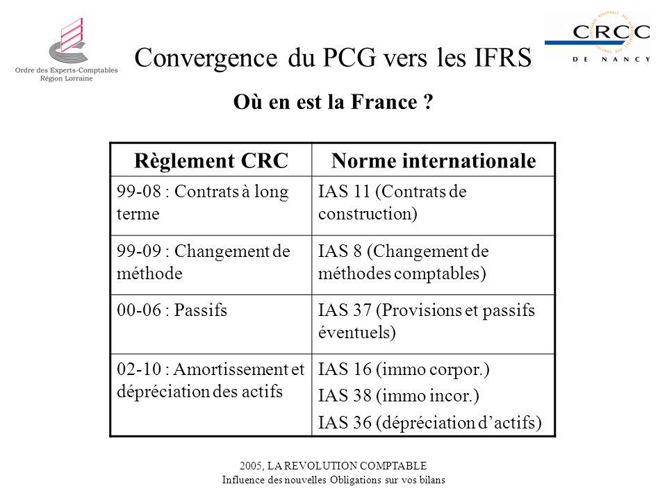 2005, LA REVOLUTION COMPTABLE Influence des nouvelles Obligations sur vos bilans Convergence du PCG vers les IFRS Où en est la France ? Règlement CRCN