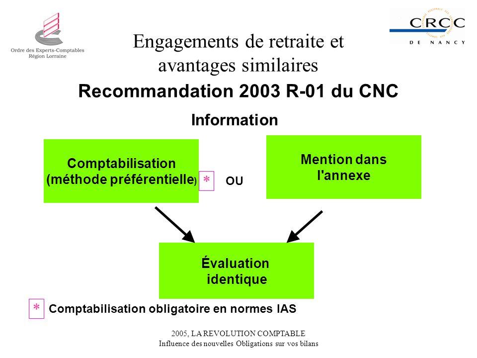 2005, LA REVOLUTION COMPTABLE Influence des nouvelles Obligations sur vos bilans Engagements de retraite et avantages similaires Recommandation 2003 R