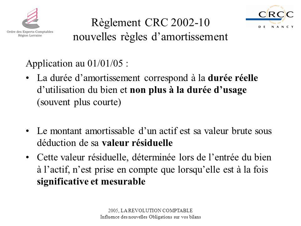 2005, LA REVOLUTION COMPTABLE Influence des nouvelles Obligations sur vos bilans Règlement CRC 2002-10 nouvelles règles damortissement Application au