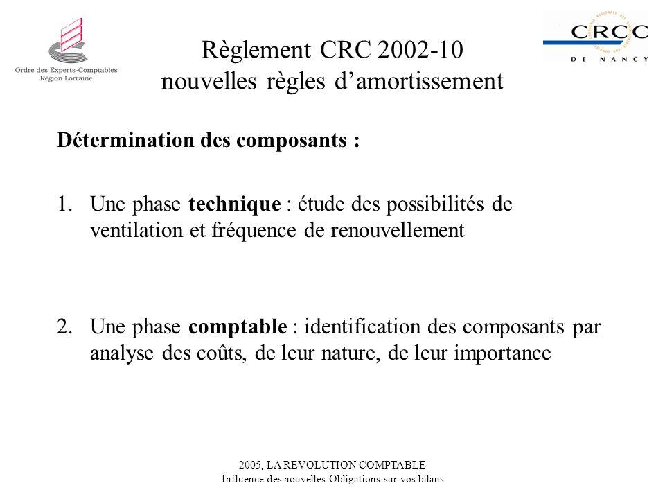 2005, LA REVOLUTION COMPTABLE Influence des nouvelles Obligations sur vos bilans Règlement CRC 2002-10 nouvelles règles damortissement Détermination d