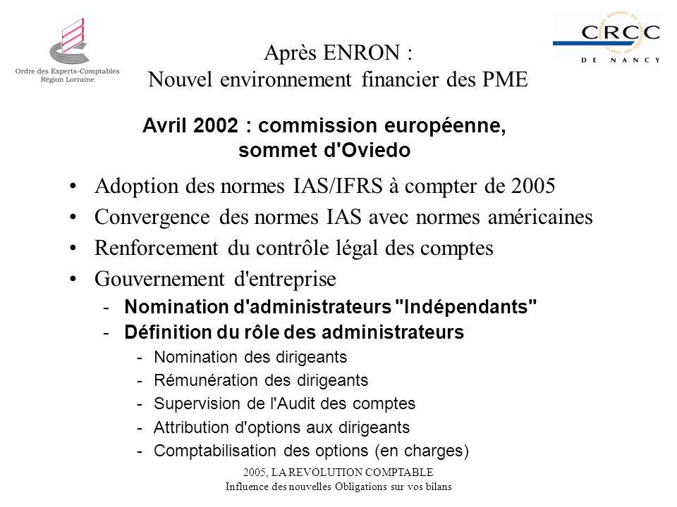 2005, LA REVOLUTION COMPTABLE Influence des nouvelles Obligations sur vos bilans Après ENRON : Nouvel environnement financier des PME Adoption des nor