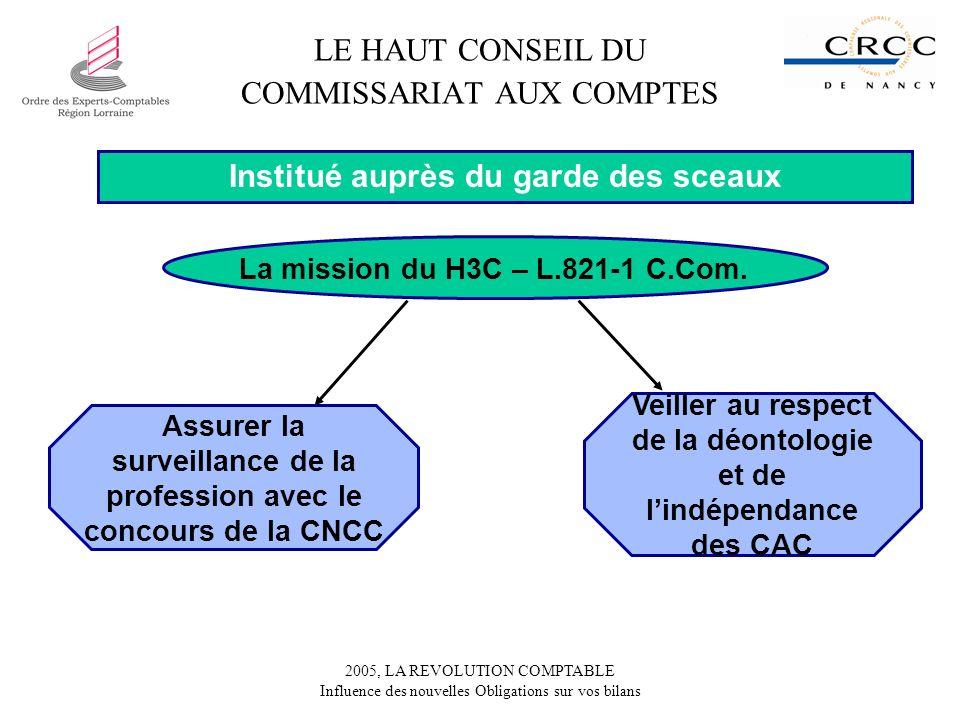 2005, LA REVOLUTION COMPTABLE Influence des nouvelles Obligations sur vos bilans Assurer la surveillance de la profession avec le concours de la CNCC Veiller au respect de la déontologie et de lindépendance des CAC LE HAUT CONSEIL DU COMMISSARIAT AUX COMPTES Institué auprès du garde des sceaux La mission du H3C – L.821-1 C.Com.