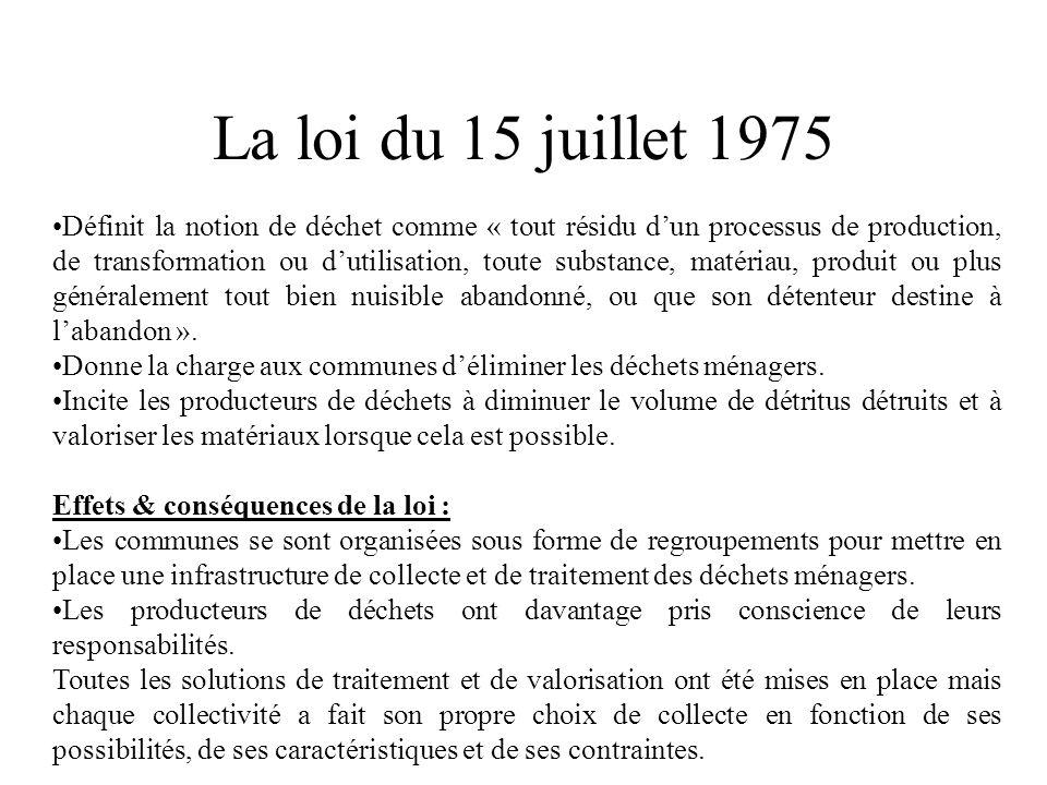 La loi du 15 juillet 1975 Définit la notion de déchet comme « tout résidu dun processus de production, de transformation ou dutilisation, toute substa