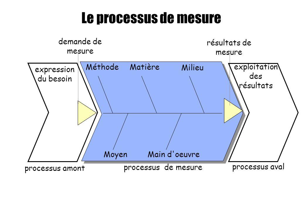 Le processus de mesure résultats de mesure processus amont processus aval processus de mesure demande de mesure exploitation des résultats expression