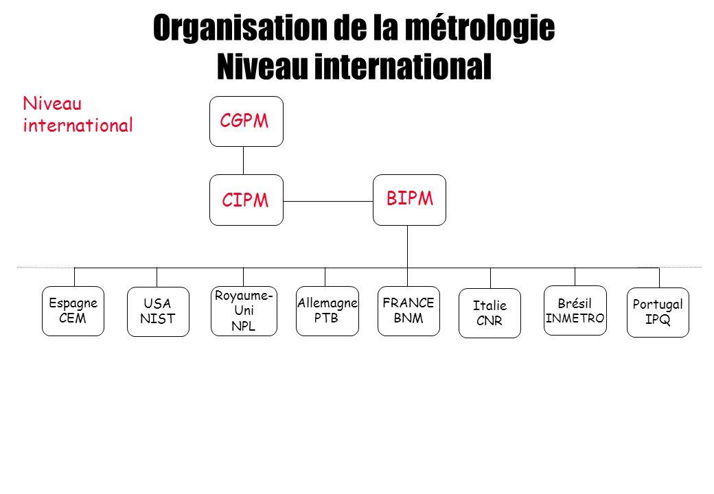 Organisation de la métrologie Niveau international BIPM CIPM CGPM Niveau international USA NIST Royaume- Uni NPL Allemagne PTB FRANCE BNM Portugal IPQ