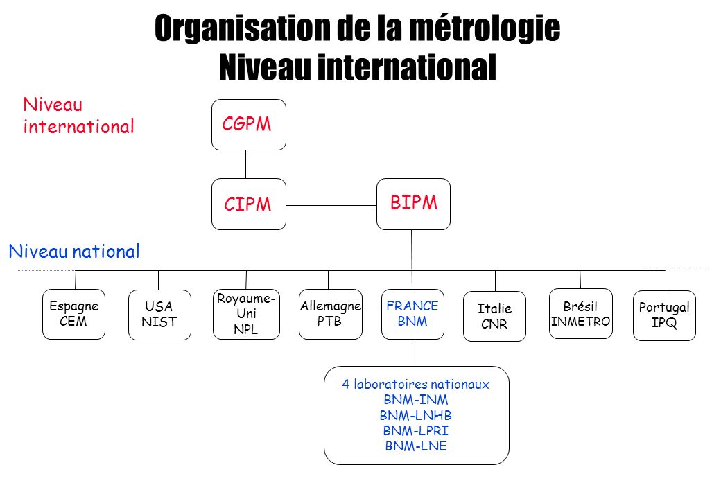 Organisation de la métrologie Niveau international Niveau national 4 laboratoires nationaux BNM-INM BNM-LNHB BNM-LPRI BNM-LNE BIPM CIPM CGPM Niveau international USA NIST Royaume- Uni NPL Allemagne PTB FRANCE BNM Brésil INMETRO Italie CNR Portugal IPQ Espagne CEM