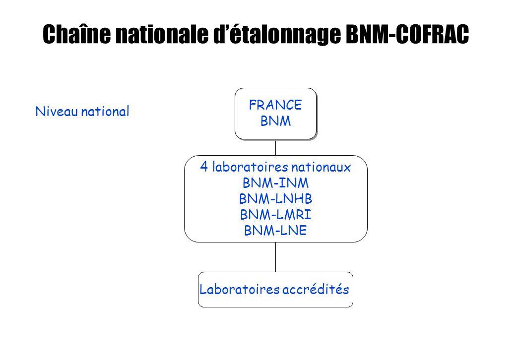 FRANCE BNM FRANCE BNM 4 laboratoires nationaux BNM-INM BNM-LNHB BNM-LMRI BNM-LNE Laboratoires accrédités Chaîne nationale détalonnage BNM-COFRAC Nivea