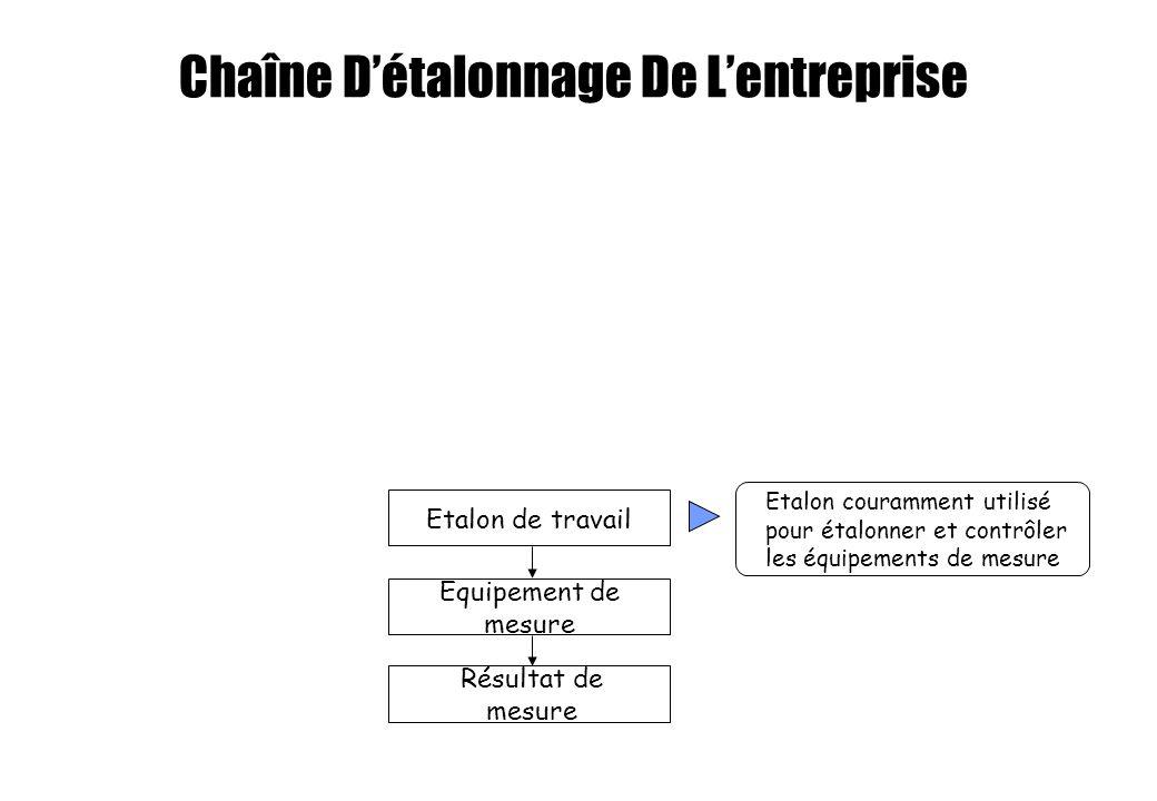 Chaîne Détalonnage De Lentreprise Etalon couramment utilisé pour étalonner et contrôler les équipements de mesure Etalon de travail Equipement de mesu