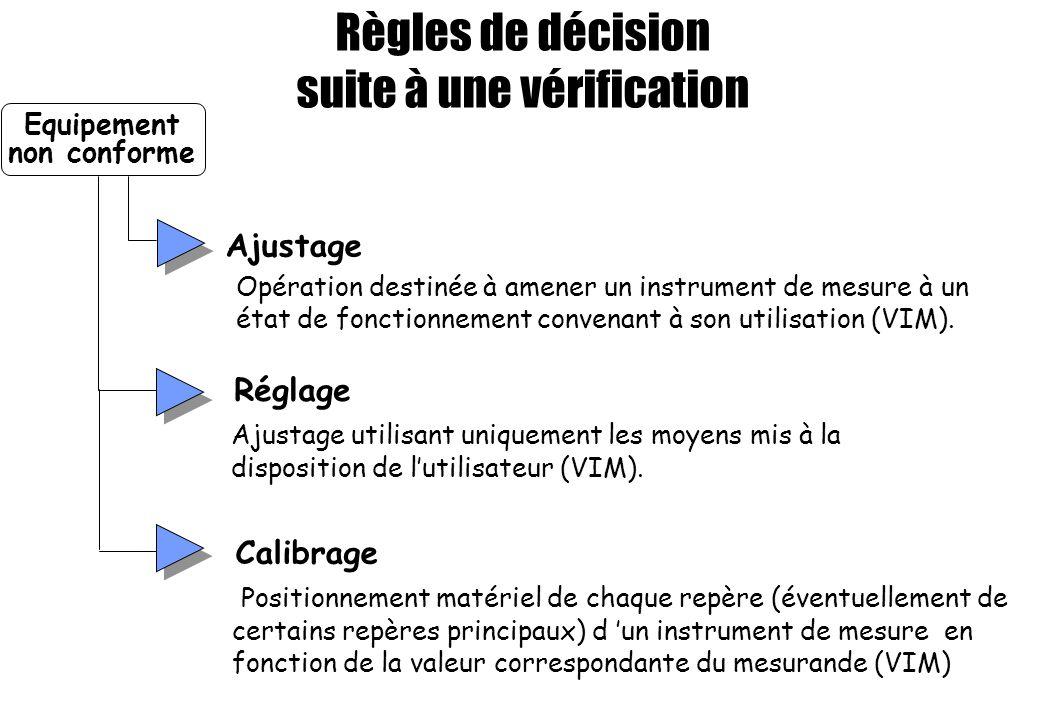 Règles de décision suite à une vérification Equipement non conforme Réglage Ajustage utilisant uniquement les moyens mis à la disposition de lutilisat