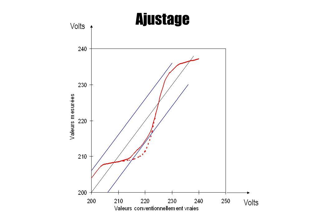Ajustage Volts